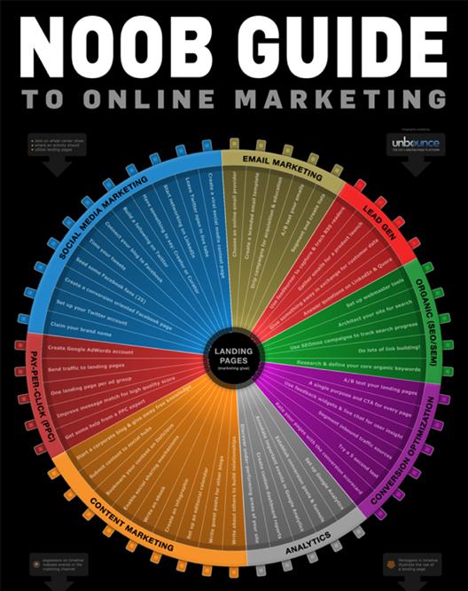 Types of digital marketing strategies